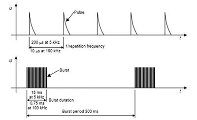 EMC+SIPI Recap: Transient Waveforms | ATEC Rentals