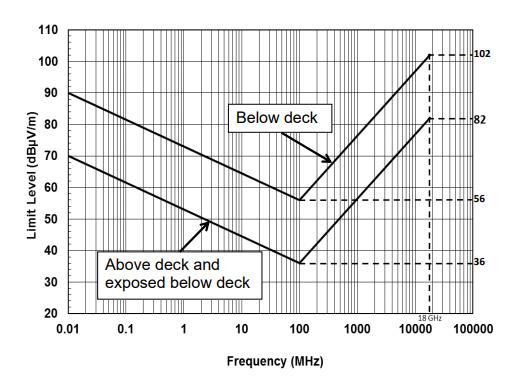 MIL-STD-461G RE102: Radiated Emissi    Standard   ATEC Rentals